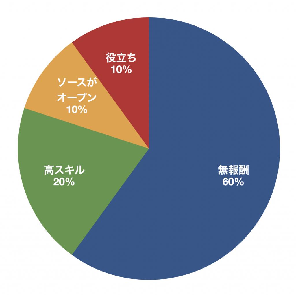 無報酬60%、高スキル20%、ソースがオープン10%、役立ち10%